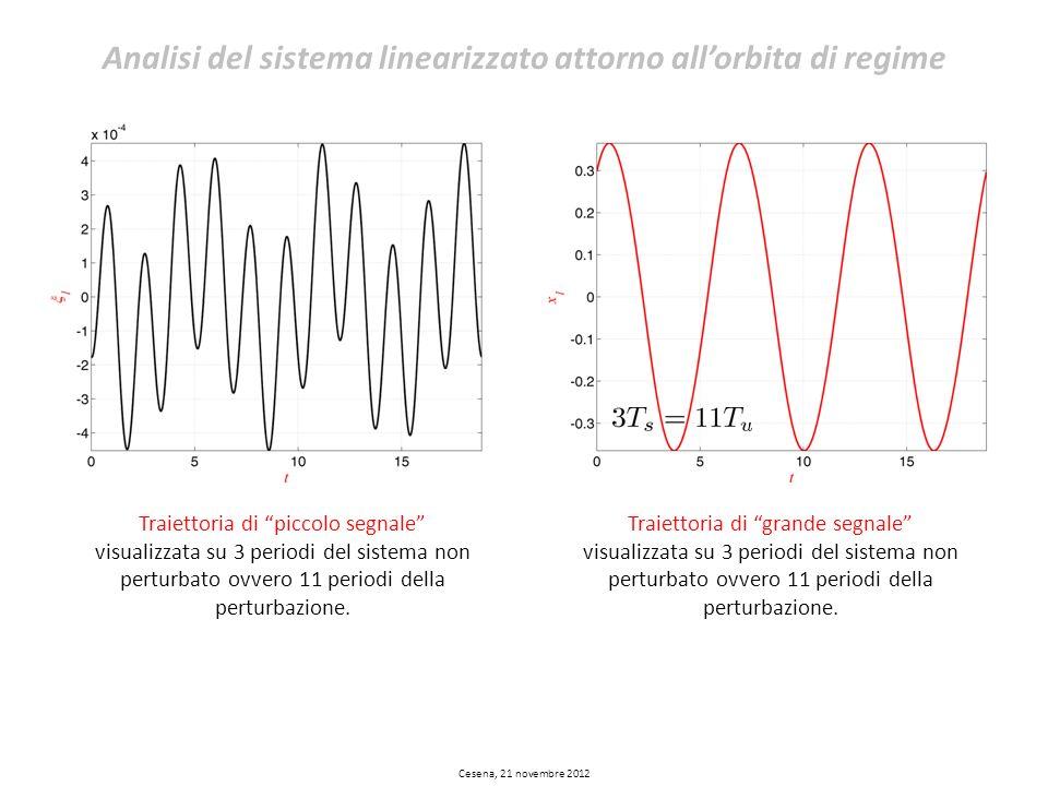 Analisi del sistema linearizzato attorno allorbita di regime Cesena, 21 novembre 2012 Traiettoria di grande segnale visualizzata su 3 periodi del sist