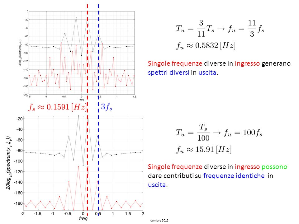 Cesena, 21 novembre 2012 Singole frequenze diverse in ingresso generano spettri diversi in uscita. Singole frequenze diverse in ingresso possono dare
