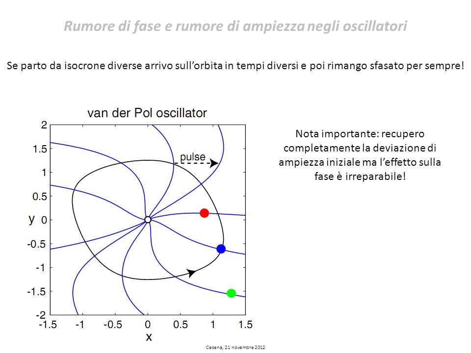Cesena, 21 novembre 2012 Rumore di fase e rumore di ampiezza negli oscillatori Se parto da isocrone diverse arrivo sullorbita in tempi diversi e poi r