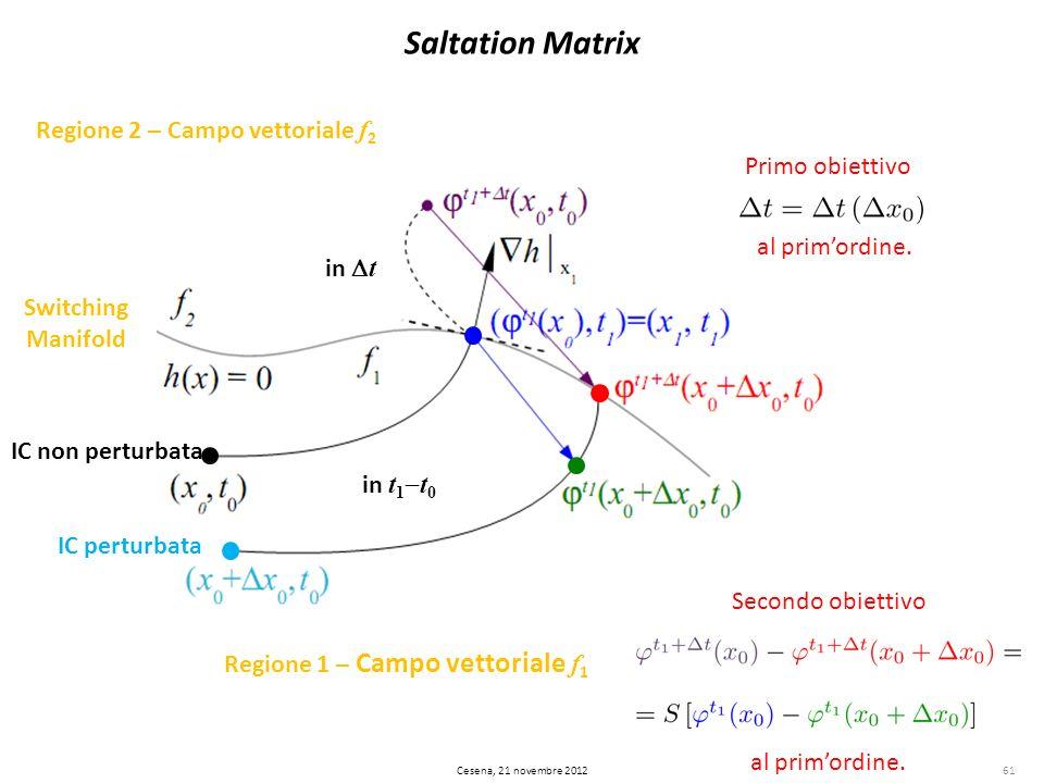 Saltation Matrix Regione 1 – Campo vettoriale f 1 Regione 2 – Campo vettoriale f 2 Switching Manifold IC non perturbata IC perturbata in t 1 t 0 in t