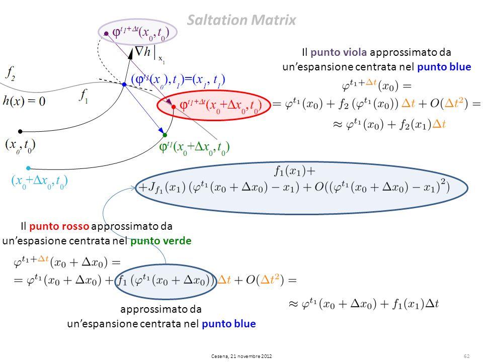 Saltation Matrix 62 Il punto viola approssimato da unespansione centrata nel punto blue approssimato da unespansione centrata nel punto blue Il punto