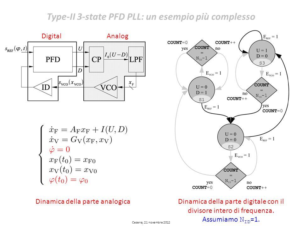 DigitalAnalog Dinamica della parte analogicaDinamica della parte digitale con il divisore intero di frequenza. Assumiamo N ID =1. Type-II 3-state PFD
