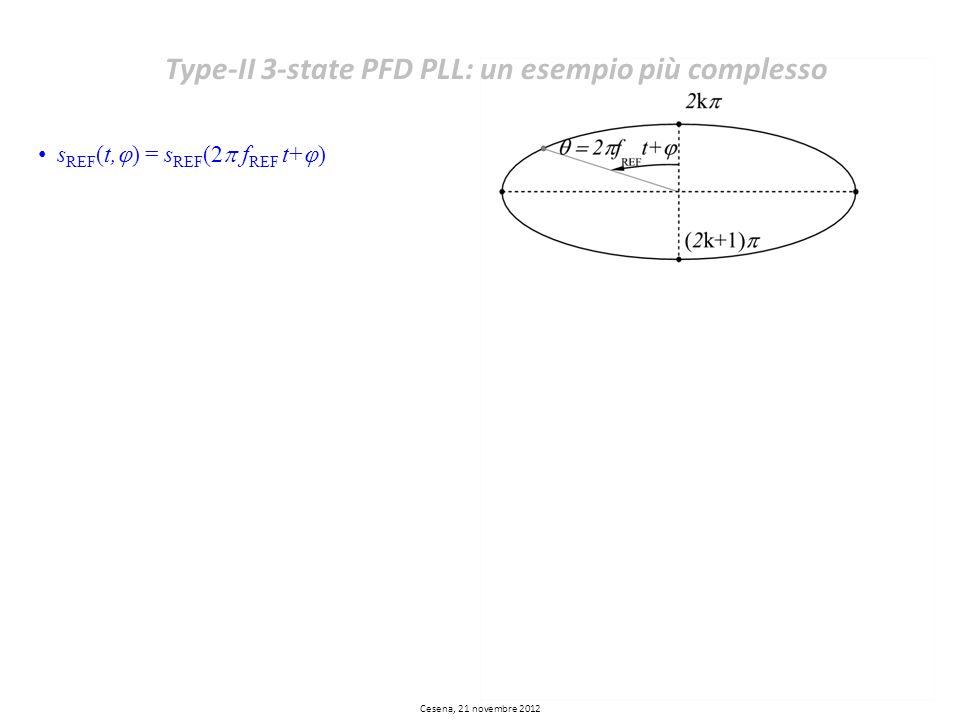 s REF (t, ) = s REF (2 f REF t+ ) Type-II 3-state PFD PLL: un esempio più complesso Cesena, 21 novembre 2012