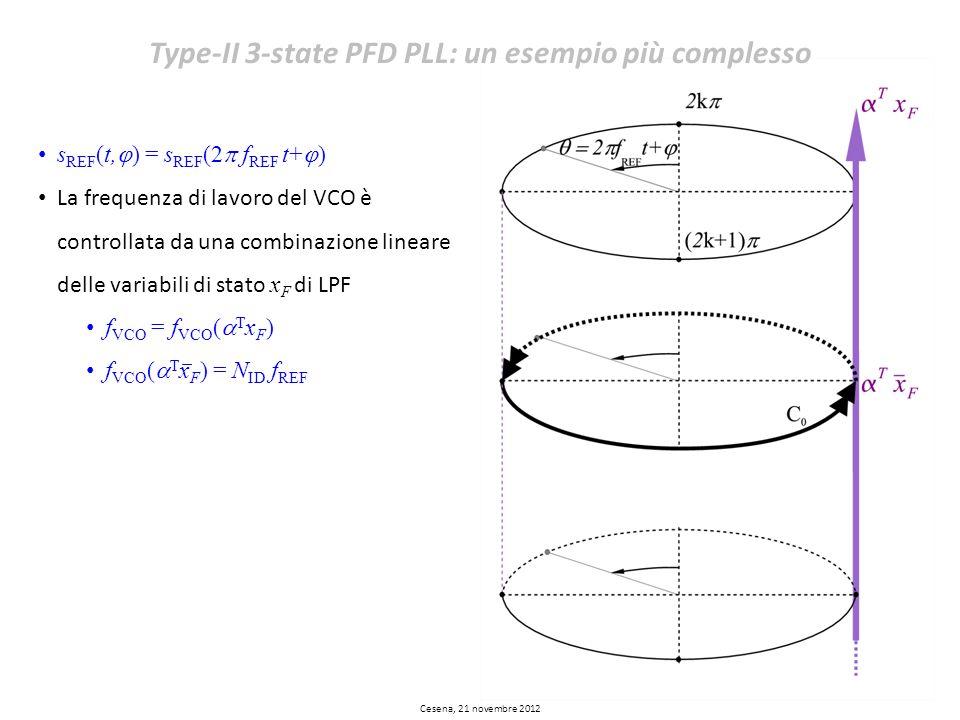 s REF (t, ) = s REF (2 f REF t+ ) La frequenza di lavoro del VCO è controllata da una combinazione lineare delle variabili di stato x F di LPF f VCO =
