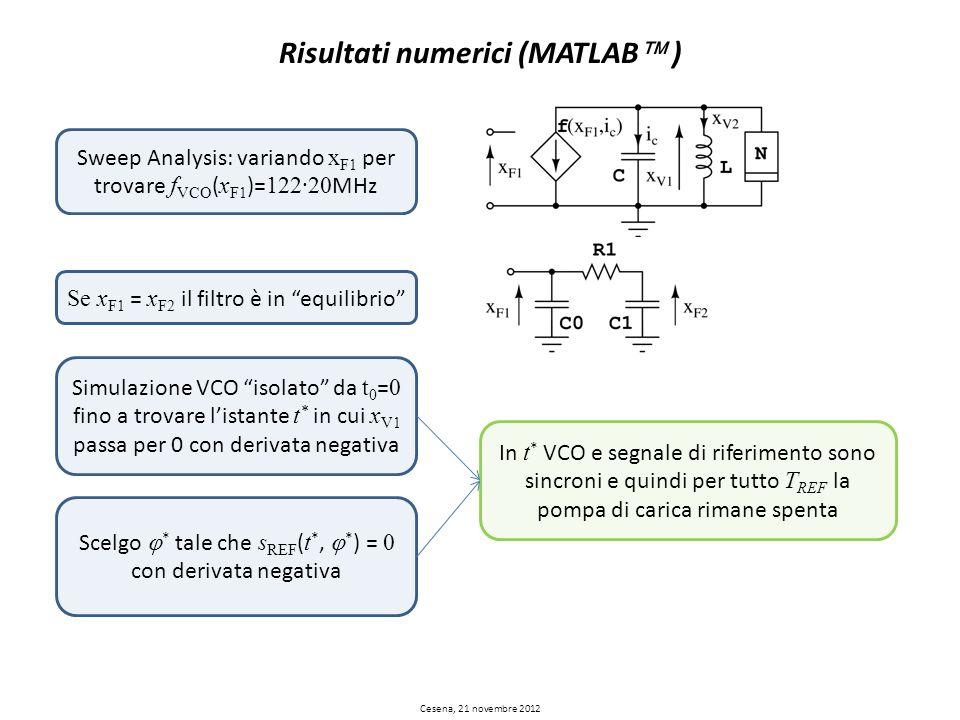 Risultati numerici (MATLAB ) Sweep Analysis: variando x F1 per trovare f VCO ( x F1 )= 122·20 MHz Se x F1 = x F2 il filtro è in equilibrio Simulazione
