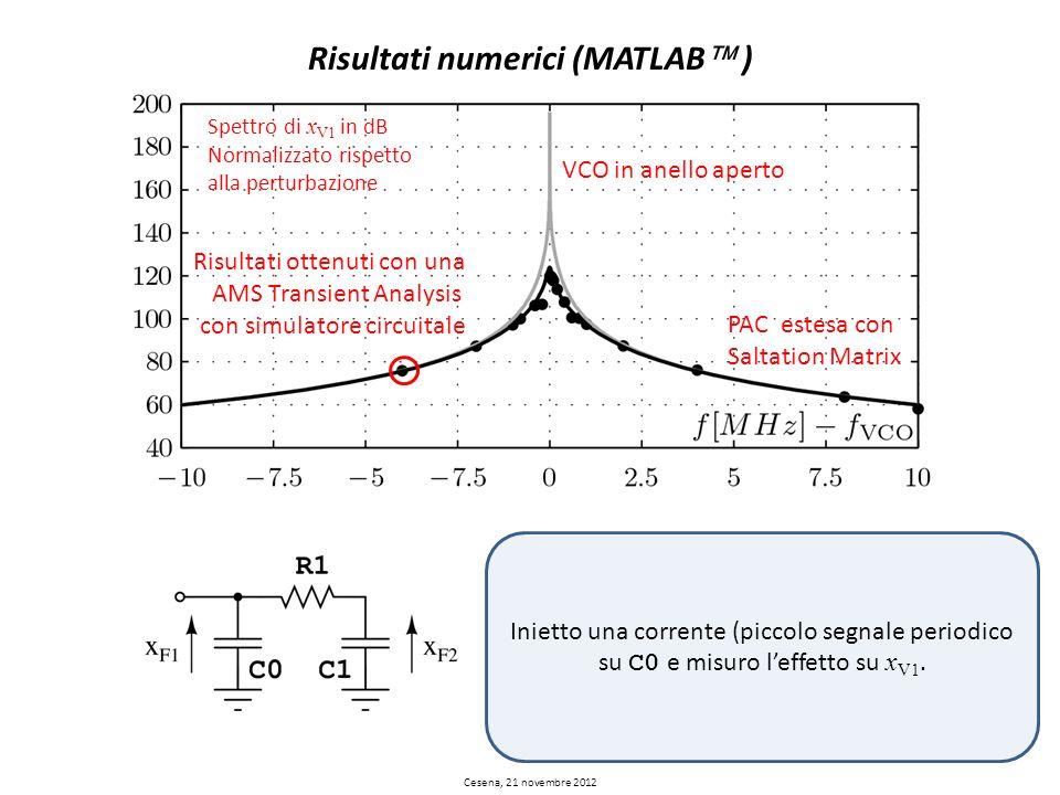 Risultati numerici (MATLAB ) Inietto una corrente (piccolo segnale periodico su C0 e misuro leffetto su x V1. Spettro di x V1 in dB Normalizzato rispe