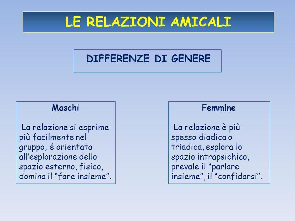 LE RELAZIONI AMICALI DIFFERENZE DI GENERE Maschi La relazione si esprime più facilmente nel gruppo, é orientata allesplorazione dello spazio esterno, fisico, domina il fare insieme.