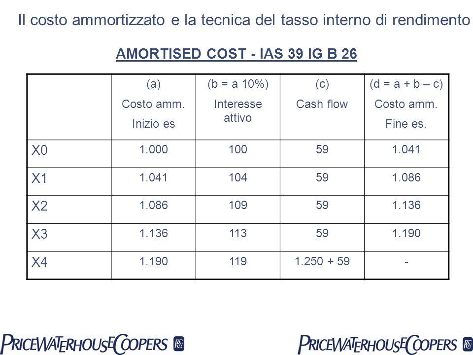 (a) Costo amm. Inizio es (b = a 10%) Interesse attivo (c) Cash flow (d = a + b – c) Costo amm. Fine es. X0 1.000100591.041 X1 1.041104591.086 X2 1.086