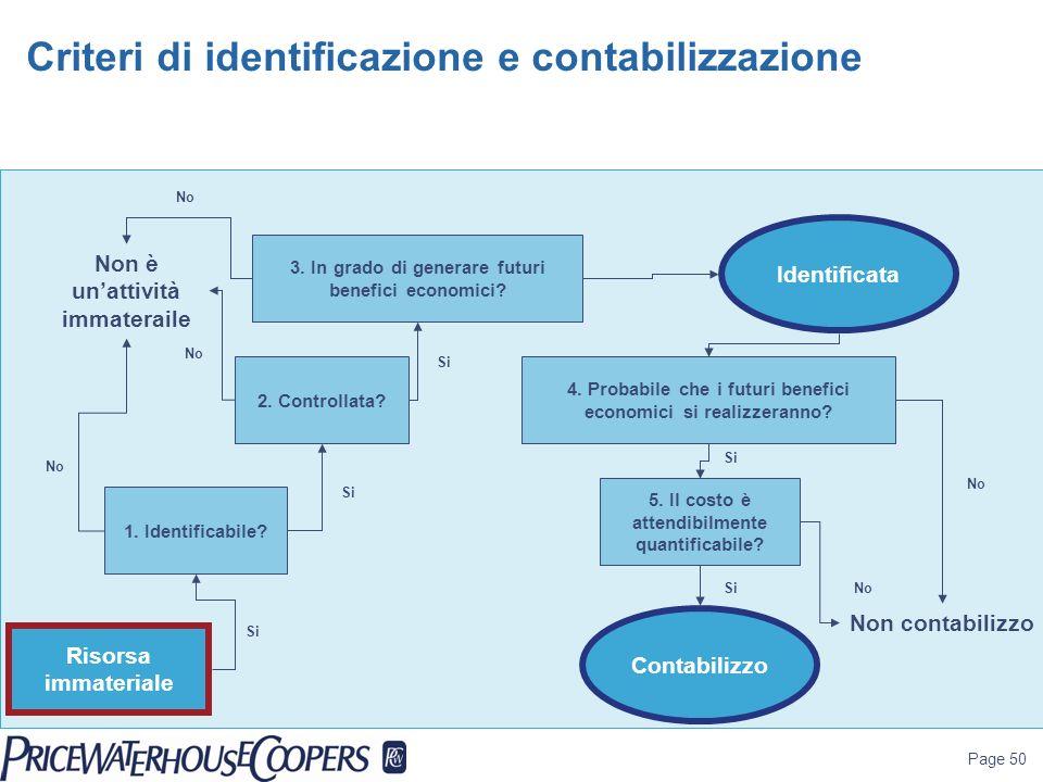 Page 50 Criteri di identificazione e contabilizzazione Risorsa immateriale 3. In grado di generare futuri benefici economici? 1. Identificabile? 2. Co