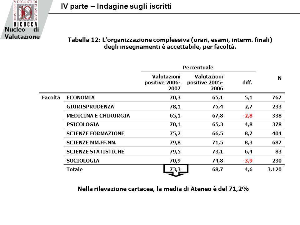 Percentuale N Valutazioni positive 2006- 2007 Valutazioni positive 2005- 2006 diff.