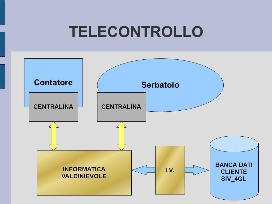 TELECONTROLLO Contatore Serbatoio CENTRALINA CENTRO RACCOLTA MESSAGGI Postazione cliente I.V.