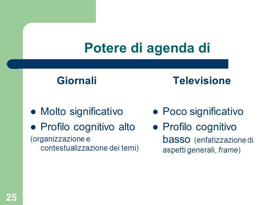 25 Potere di agenda di Giornali Molto significativo Profilo cognitivo alto (organizzazione e contestualizzazione dei temi) Televisione Poco significativo Profilo cognitivo basso (enfatizzazione di aspetti generali, frame)
