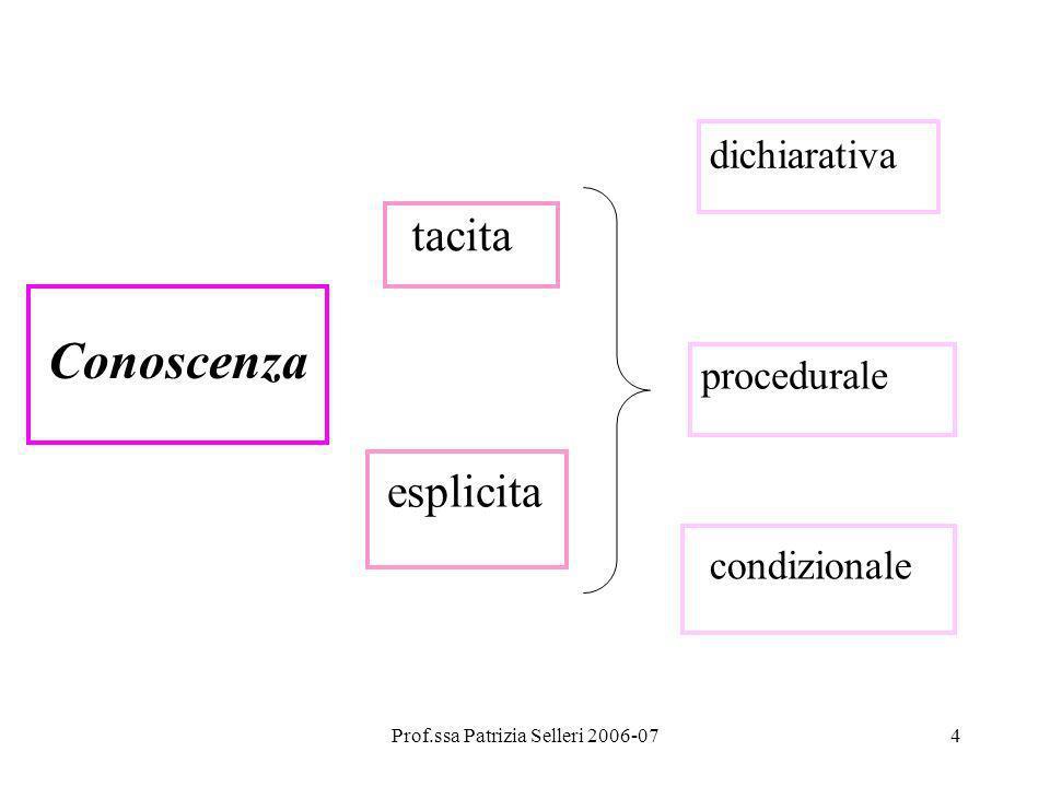 Prof.ssa Patrizia Selleri 2006-074 Conoscenza tacita esplicita dichiarativa procedurale condizionale