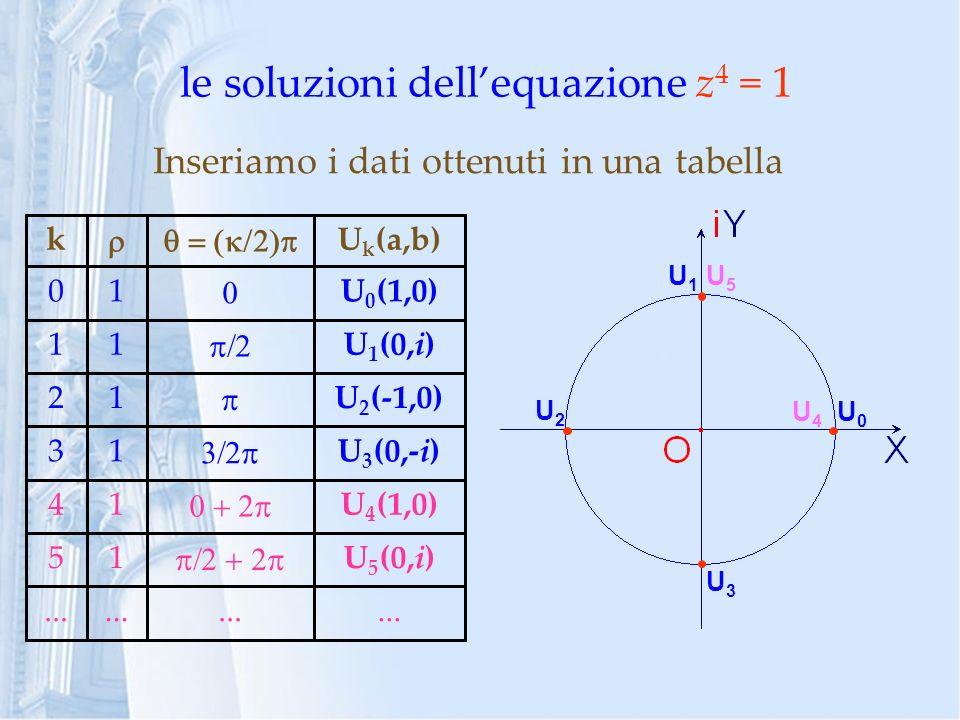 le soluzioni dellequazione z 4 = 1 Inseriamo i dati ottenuti in una tabella... U 5 (0,i) 15 U 4 (1,0) 14 U 3 (0,-i) 13 U 2 (-1,0) 12 U 1 (0,i) 11 U 0
