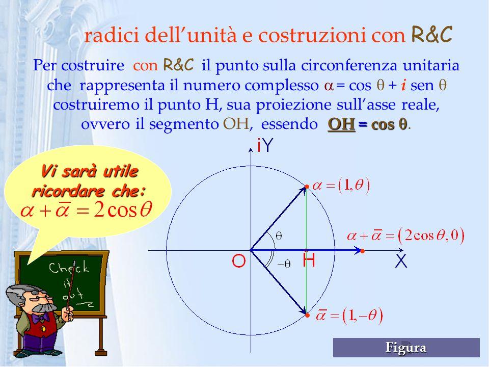 radici dellunità e costruzioni con R&C OH = cos Per costruire con R&C il punto sulla circonferenza unitaria che rappresenta il numero complesso = cos + i sen costruiremo il punto H, sua proiezione sullasse reale, ovvero il segmento OH, essendo OH = cos.
