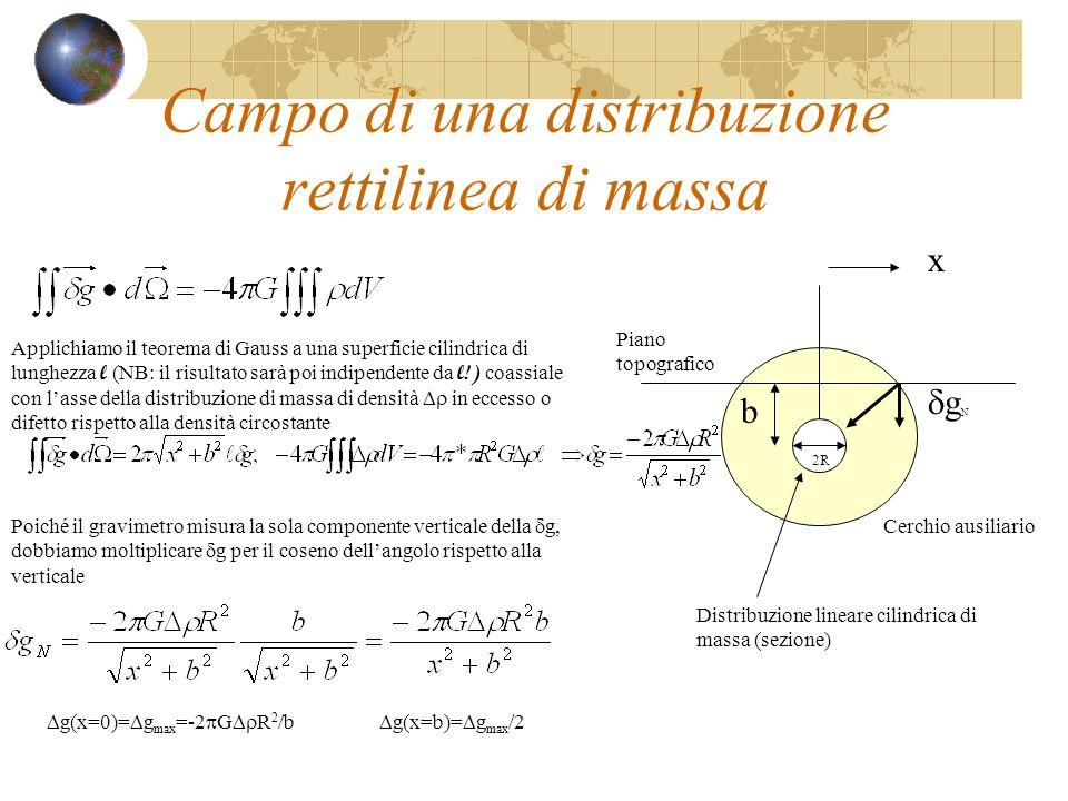 Campo di una distribuzione rettilinea di massa g N Cerchio ausiliario x b Piano topografico Distribuzione lineare cilindrica di massa (sezione) 2R App