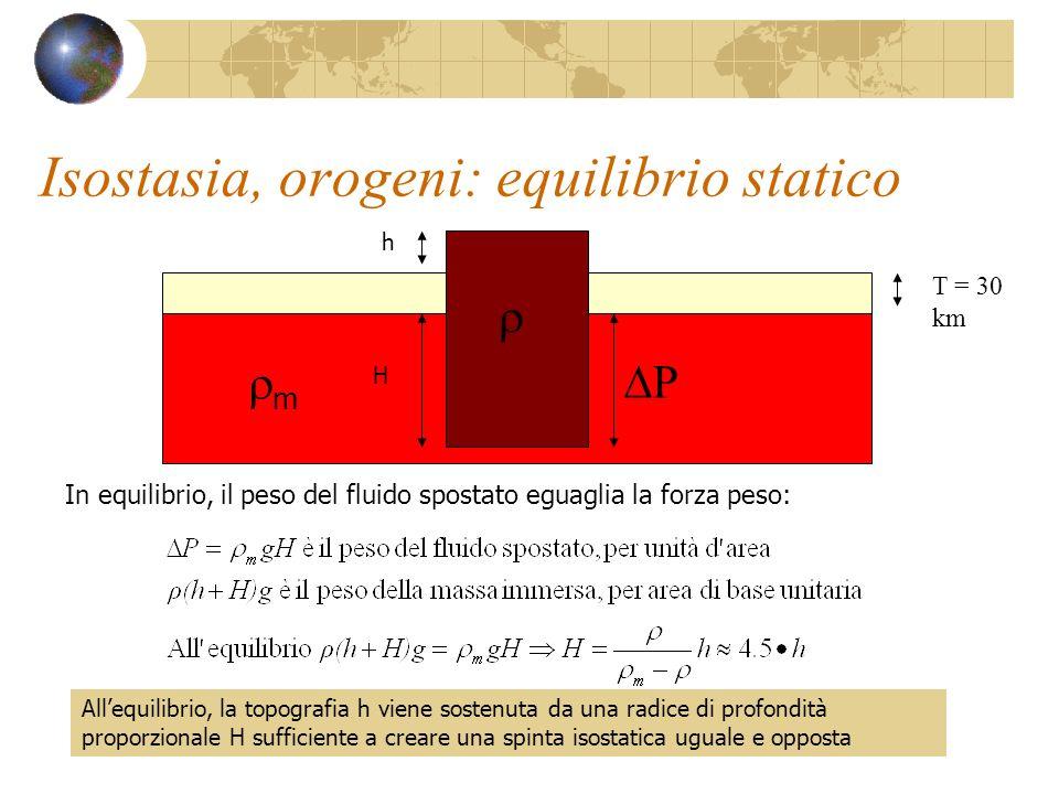 Isostasia, orogeni: equilibrio statico T = 30 km m h H In equilibrio, il peso del fluido spostato eguaglia la forza peso: P Allequilibrio, la topograf