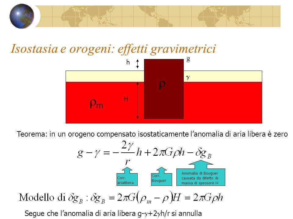 Isostasia e orogeni: effetti gravimetrici g m h H Teorema: in un orogeno compensato isostaticamente lanomalia di aria libera è zero Corr. arialibera C