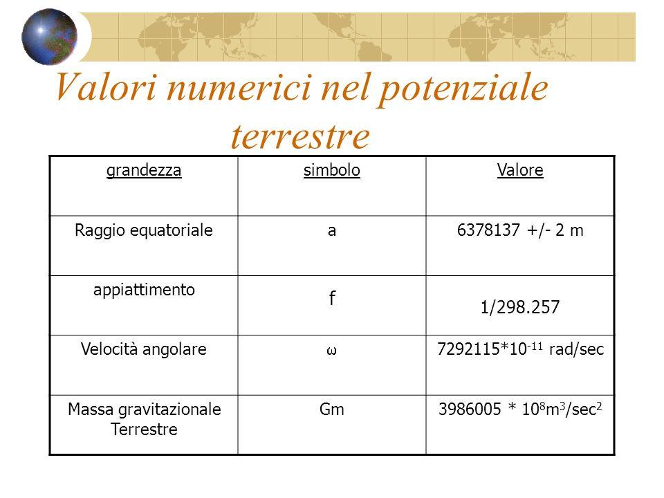 Valori numerici nel potenziale terrestre grandezzasimboloValore Raggio equatorialea6378137 +/- 2 m appiattimento f 1/298.257 Velocità angolare 7292115