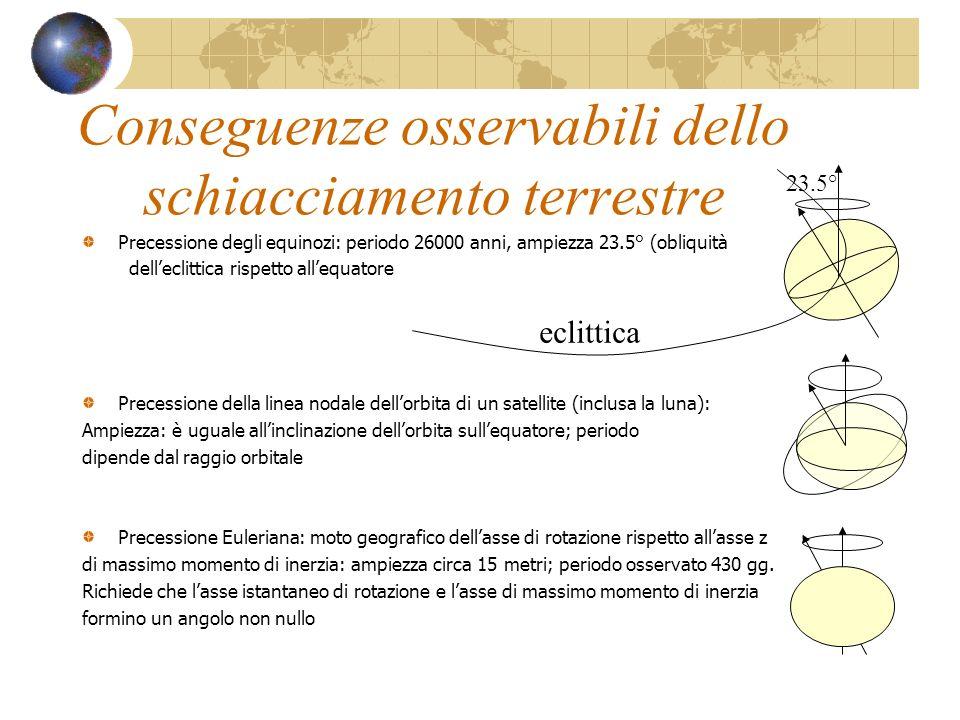Conseguenze osservabili dello schiacciamento terrestre Precessione degli equinozi: periodo 26000 anni, ampiezza 23.5° (obliquità delleclittica rispett