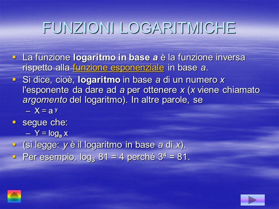 FUNZIONI LOGARITMICHE La funzione logaritmo in base a è la funzione inversa rispetto alla funzione esponenziale in base a. La funzione logaritmo in ba