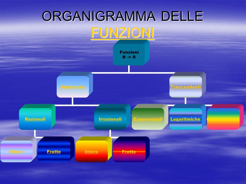 ORGANIGRAMMA DELLE FUNZIONI FUNZIONI Funzioni R -> R Algebriche Razionali IntereFratte Irrazionali IntereFratte Trascendenti EsponenzialiLogaritmicheG