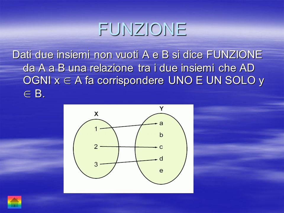 FUNZIONE Dati due insiemi non vuoti A e B si dice FUNZIONE da A a B una relazione tra i due insiemi che AD OGNI x A fa corrispondere UNO E UN SOLO y B