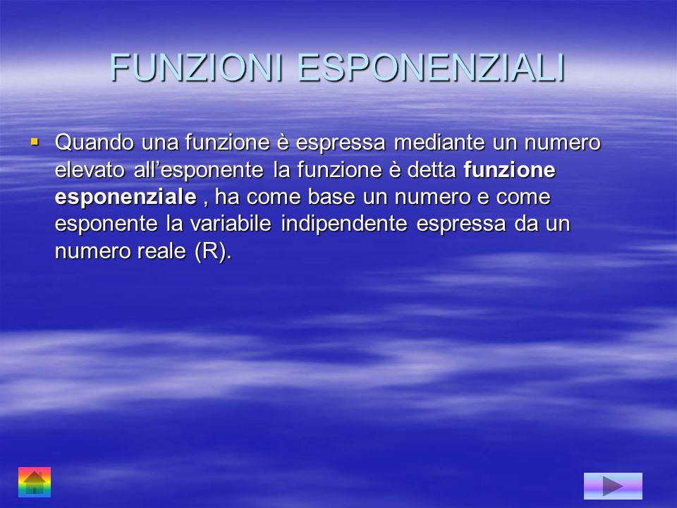 FUNZIONI ESPONENZIALI Quando una funzione è espressa mediante un numero elevato allesponente la funzione è detta funzione esponenziale, ha come base u