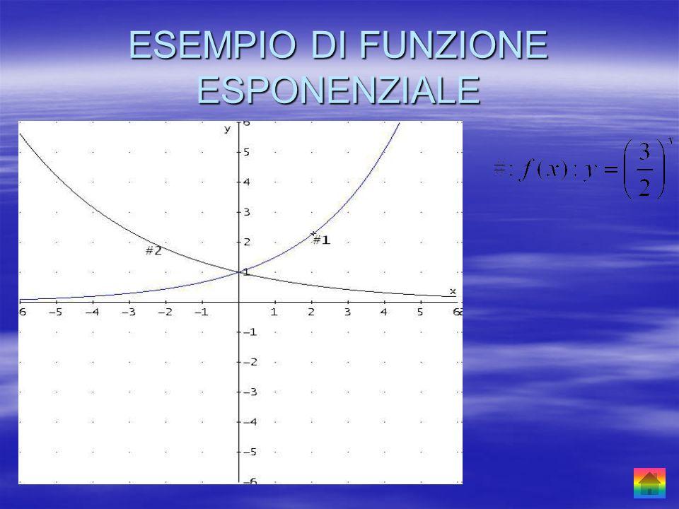 FUNZIONI LOGARITMICHE La funzione logaritmo in base a è la funzione inversa rispetto alla funzione esponenziale in base a.