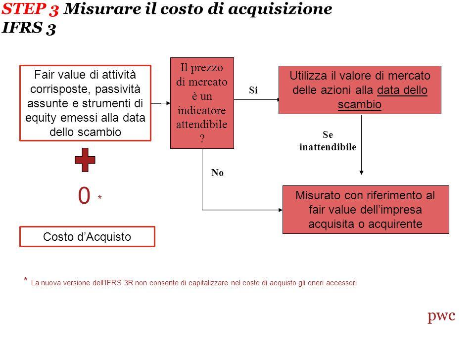 STEP 3 Misurare il costo di acquisizione IFRS 3 Fair value di attività corrisposte, passività assunte e strumenti di equity emessi alla data dello scambio Costo dAcquisto Il prezzo di mercato è un indicatore attendibile .