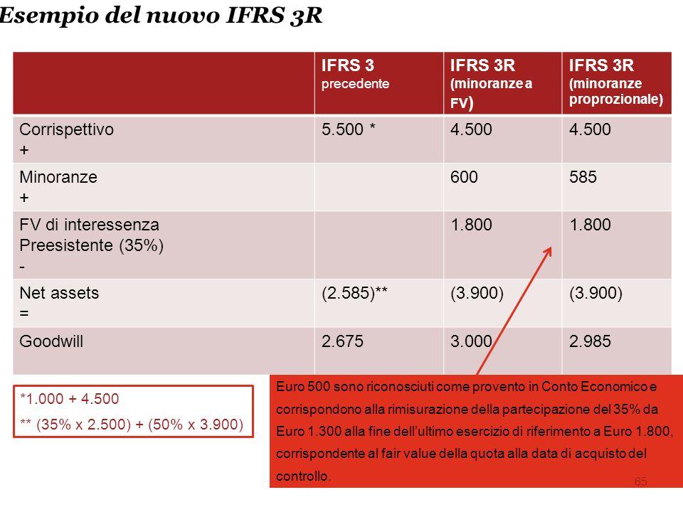 Esempio del nuovo IFRS 3R IFRS 3 precedente IFRS 3R (minoranze a FV ) IFRS 3R (minoranze proprozionale) Corrispettivo + 5.500 *4.500 Minoranze + 600585 FV di interessenza Preesistente (35%) - 1.800 Net assets = (2.585)**(3.900) Goodwill2.6753.0002.985 *1.000 + 4.500 ** (35% x 2.500) + (50% x 3.900) Euro 500 sono riconosciuti come provento in Conto Economico e corrispondono alla rimisurazione della partecipazione del 35% da Euro 1.300 alla fine dellultimo esercizio di riferimento a Euro 1.800, corrispondente al fair value della quota alla data di acquisto del controllo.