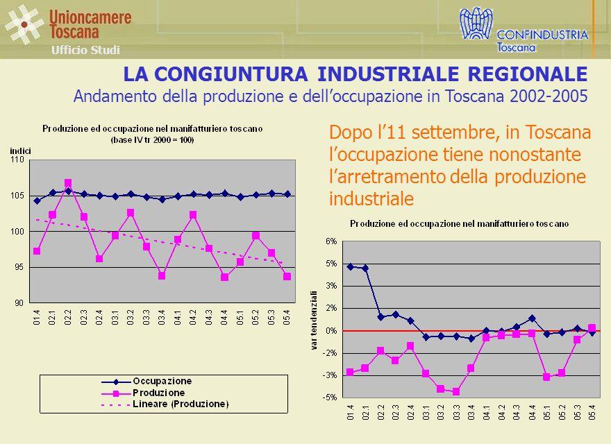 LA CONGIUNTURA INDUSTRIALE REGIONALE Andamento della produzione e delloccupazione in Toscana 2002-2005 Ufficio Studi Dopo l11 settembre, in Toscana loccupazione tiene nonostante larretramento della produzione industriale