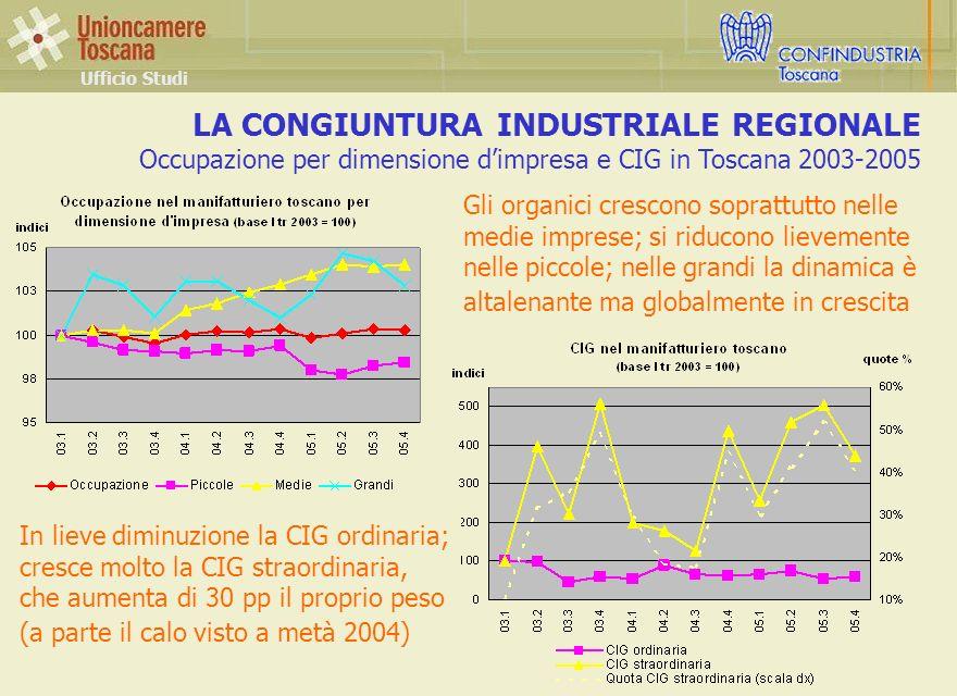 LA CONGIUNTURA INDUSTRIALE REGIONALE Occupazione per dimensione dimpresa e CIG in Toscana 2003-2005 Ufficio Studi Gli organici crescono soprattutto nelle medie imprese; si riducono lievemente nelle piccole; nelle grandi la dinamica è altalenante ma globalmente in crescita In lieve diminuzione la CIG ordinaria; cresce molto la CIG straordinaria, che aumenta di 30 pp il proprio peso (a parte il calo visto a metà 2004)
