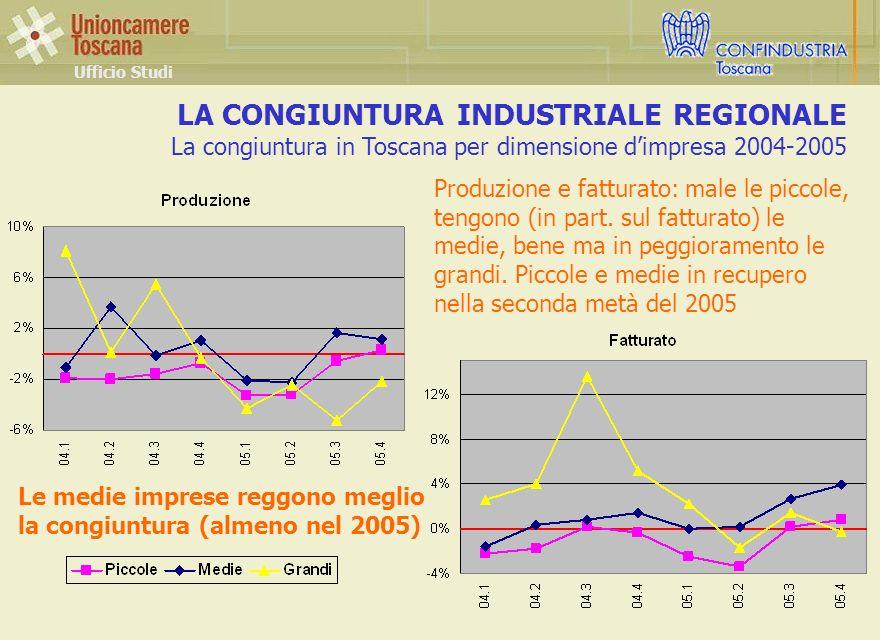 Le medie imprese reggono meglio la congiuntura (almeno nel 2005) LA CONGIUNTURA INDUSTRIALE REGIONALE La congiuntura in Toscana per dimensione dimpresa 2004-2005 Ufficio Studi Produzione e fatturato: male le piccole, tengono (in part.