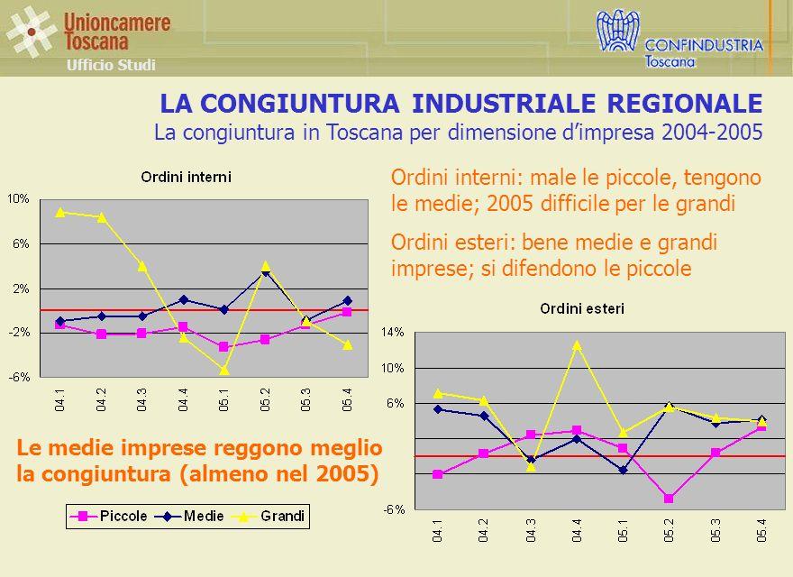 LA CONGIUNTURA INDUSTRIALE REGIONALE La congiuntura in Toscana per dimensione dimpresa 2004-2005 Ufficio Studi Ordini interni: male le piccole, tengono le medie; 2005 difficile per le grandi Ordini esteri: bene medie e grandi imprese; si difendono le piccole Le medie imprese reggono meglio la congiuntura (almeno nel 2005)