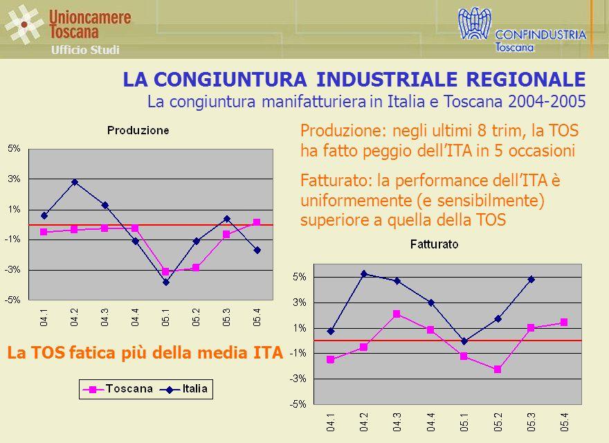 La TOS fatica più della media ITA LA CONGIUNTURA INDUSTRIALE REGIONALE La congiuntura manifatturiera in Italia e Toscana 2004-2005 Ufficio Studi Produzione: negli ultimi 8 trim, la TOS ha fatto peggio dellITA in 5 occasioni Fatturato: la performance dellITA è uniformemente (e sensibilmente) superiore a quella della TOS