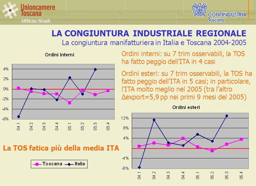 LA CONGIUNTURA INDUSTRIALE REGIONALE La congiuntura manifatturiera in Italia e Toscana 2004-2005 Ufficio Studi Ordini interni: su 7 trim osservabili, la TOS ha fatto peggio dellITA in 4 casi Ordini esteri: su 7 trim osservabili, la TOS ha fatto peggio dellITA in 5 casi; in particolare, lITA molto meglio nel 2005 (tra laltro Δexport=5,9 pp nei primi 9 mesi del 2005) La TOS fatica più della media ITA