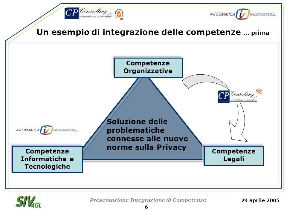 29 aprile 2005 Presentazione Integrazione di Competenze 7 Competenze Informatiche e Tecnologiche Competenze Organizzative Competenze Gestionali Implementazione del sistema nella specifica realtà aziendale Un esempio di integrazione delle competenze...