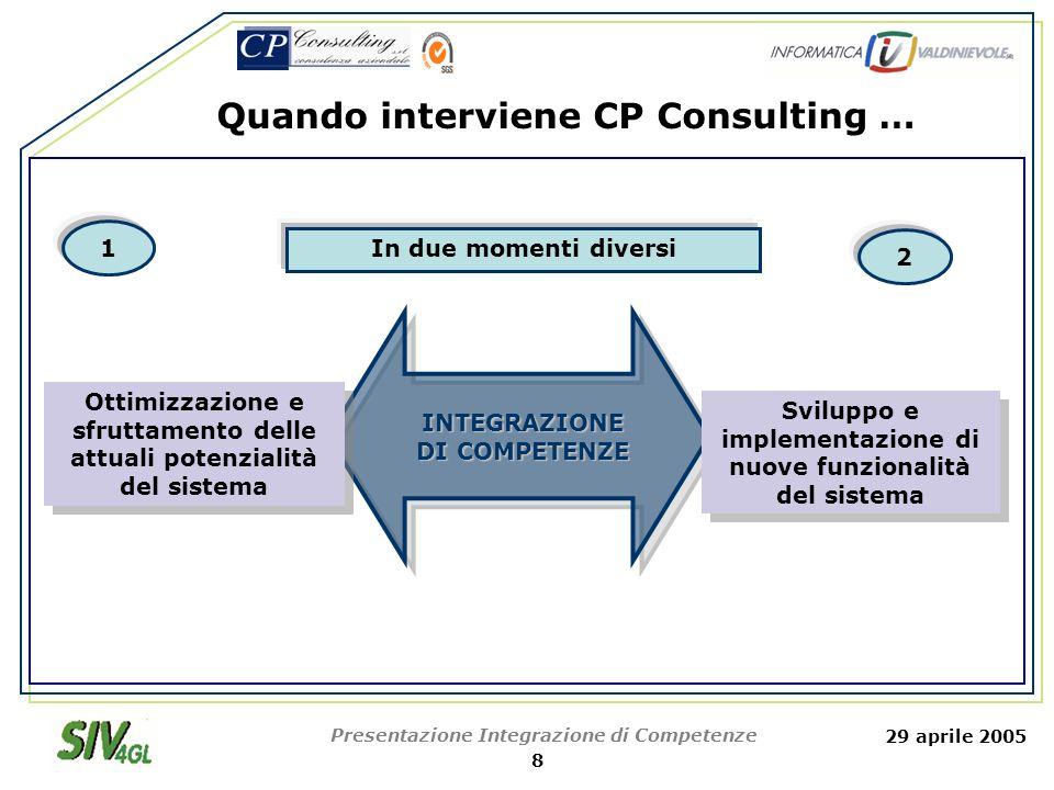 29 aprile 2005 Presentazione Integrazione di Competenze 9 Ottimizzazione e sfruttamento delle attuali potenzialità del sistema AS IS Analysis TO BE Analysis Vs.