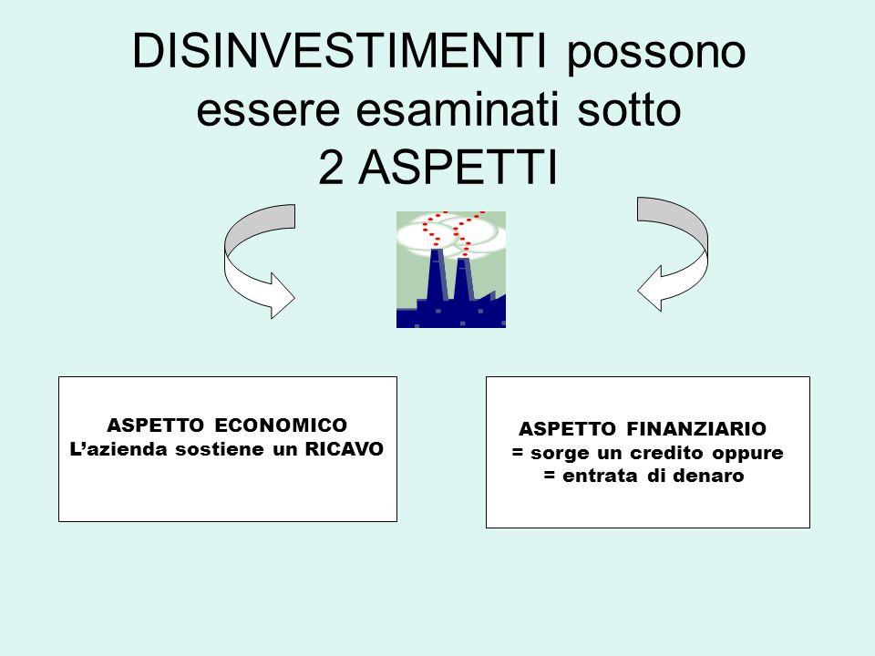 DISINVESTIMENTI possono essere esaminati sotto 2 ASPETTI ASPETTO ECONOMICO Lazienda sostiene un RICAVO ASPETTO FINANZIARIO = sorge un credito oppure = entrata di denaro