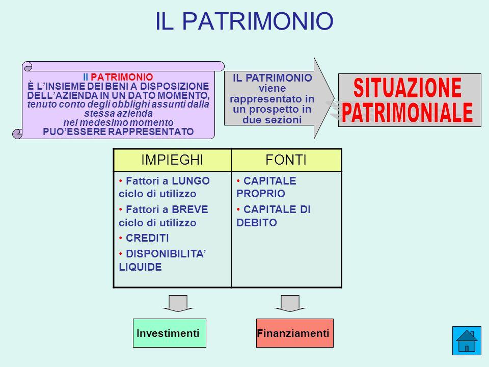 IL PATRIMONIO Il PATRIMONIO È LINSIEME DEI BENI A DISPOSIZIONE DELLAZIENDA IN UN DATO MOMENTO, tenuto conto degli obblighi assunti dalla stessa azienda nel medesimo momento PUOESSERE RAPPRESENTATO IL PATRIMONIO viene rappresentato in un prospetto in due sezioni IMPIEGHIFONTI Fattori a LUNGO ciclo di utilizzo Fattori a BREVE ciclo di utilizzo CREDITI DISPONIBILITA LIQUIDE CAPITALE PROPRIO CAPITALE DI DEBITO InvestimentiFinanziamenti