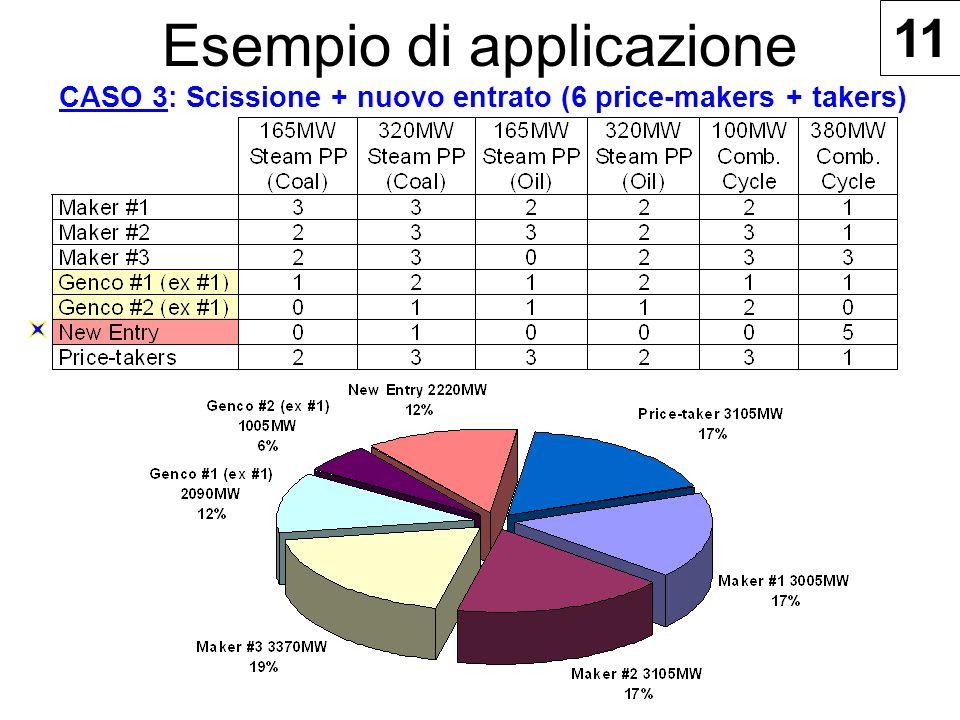 Esempio di applicazione CASO 3: Scissione + nuovo entrato (6 price-makers + takers) 11