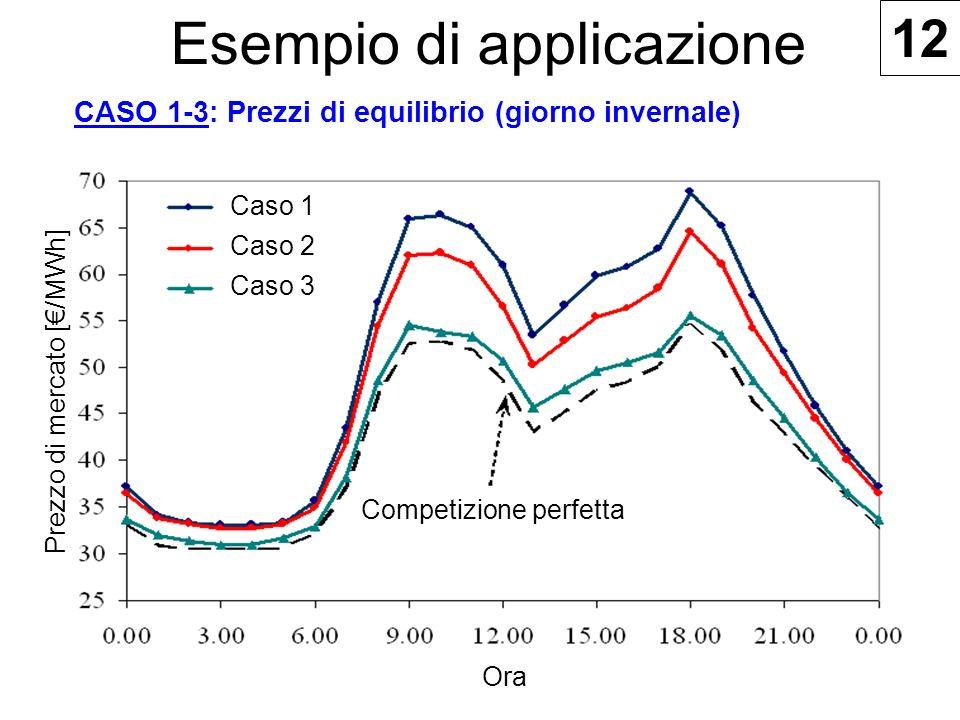 Esempio di applicazione CASO 1-3: Prezzi di equilibrio (giorno invernale) Competizione perfetta Ora Prezzo di mercato [/MWh] 12 Caso 1 Caso 2 Caso 3
