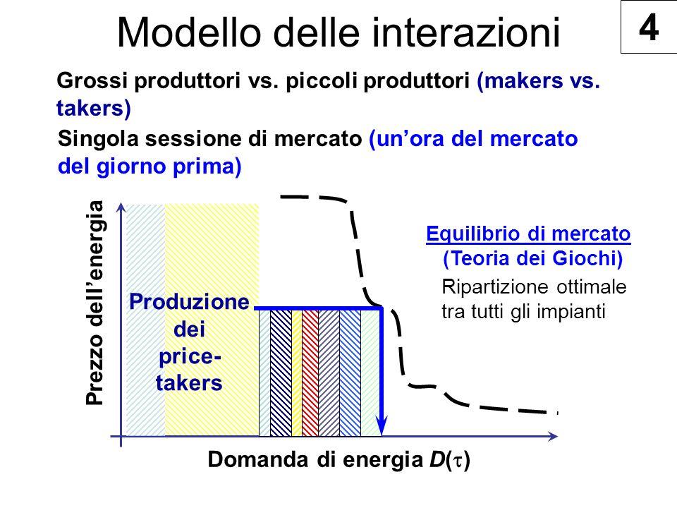 Modello delle interazioni Grossi produttori vs. piccoli produttori (makers vs.