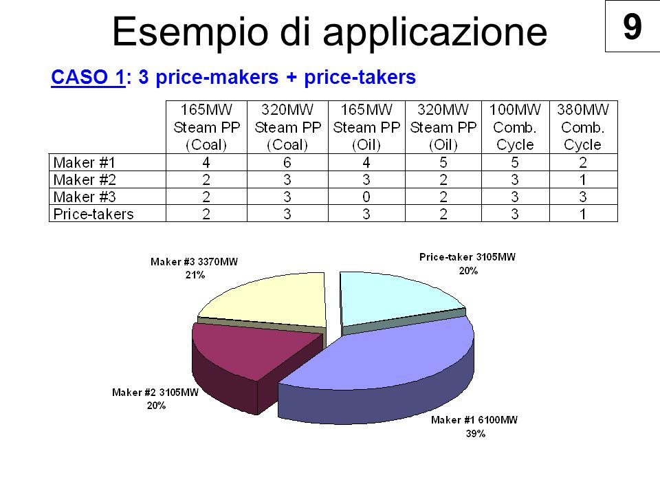 Esempio di applicazione CASO 1: 3 price-makers + price-takers 9