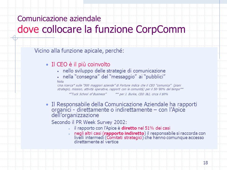 18 Comunicazione aziendale dove collocare la funzione CorpComm Vicino alla funzione apicale, perché: Il CEO è il più coinvolto nello sviluppo delle st