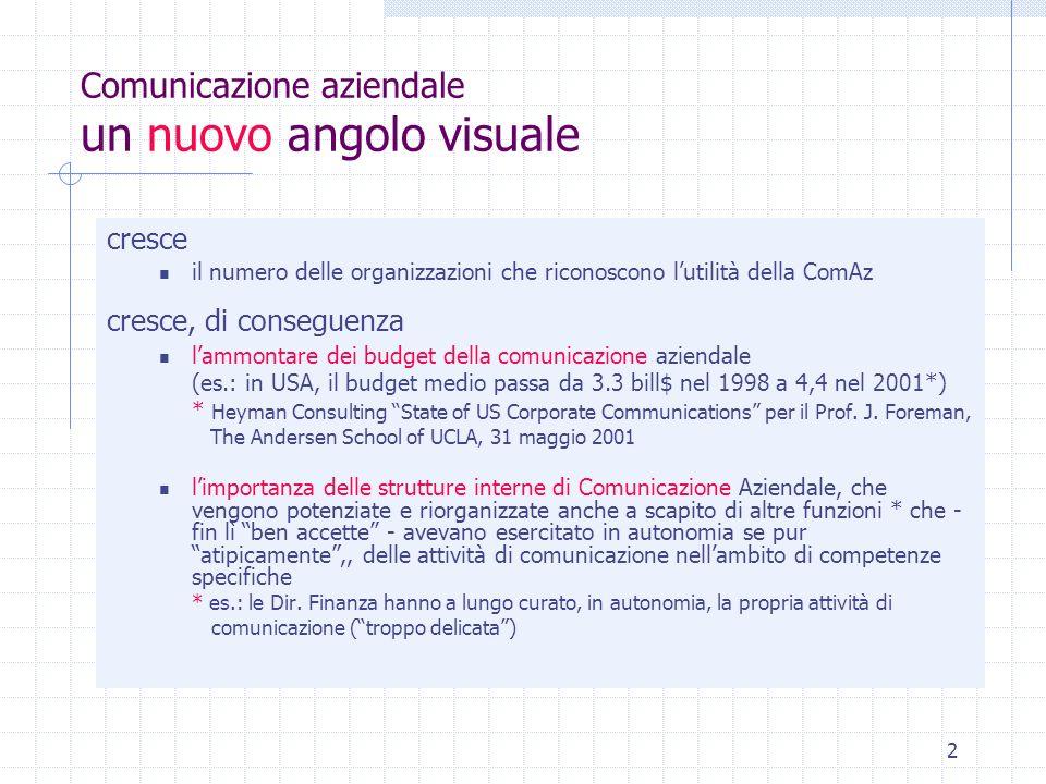 2 Comunicazione aziendale un nuovo angolo visuale cresce il numero delle organizzazioni che riconoscono lutilità della ComAz cresce, di conseguenza la