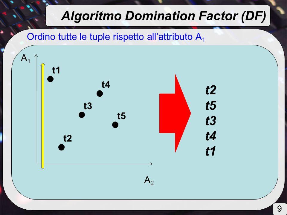 Ordino tutte le tuple rispetto allattributo A 1 A1A1 A2A2 t2 t4 t1 t3 t5 t2 t5 t3 t4 t1 Algoritmo Domination Factor (DF) 9