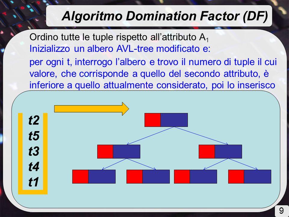 Ordino tutte le tuple rispetto allattributo A 1 Inizializzo un albero AVL-tree modificato e: per ogni t, interrogo lalbero e trovo il numero di tuple il cui valore, che corrisponde a quello del secondo attributo, è inferiore a quello attualmente considerato, poi lo inserisco Algoritmo Domination Factor (DF) t2 t5 t3 t4 t1 9