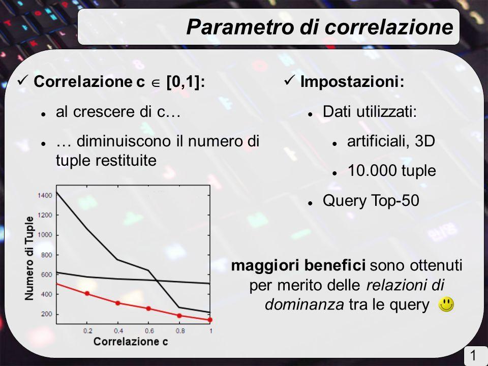 Parametro di correlazione maggiori benefici sono ottenuti per merito delle relazioni di dominanza tra le query Impostazioni: Dati utilizzati: artificiali, 3D 10.000 tuple Query Top-50 Correlazione c [0,1]: al crescere di c… … diminuiscono il numero di tuple restituite 1515